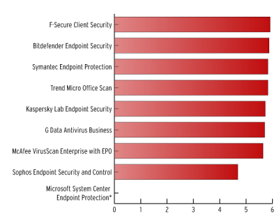 f-secure antivirus προστασία υπολογιστών